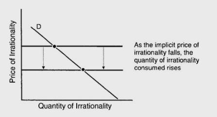 irrationality-demand